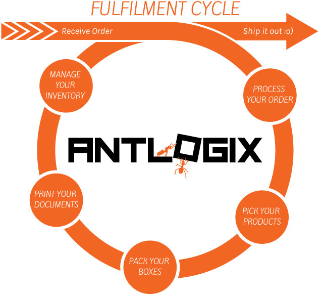 Antlogix Services Cycle